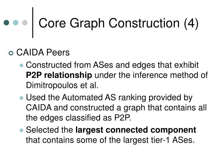 Core Graph Construction (4)
