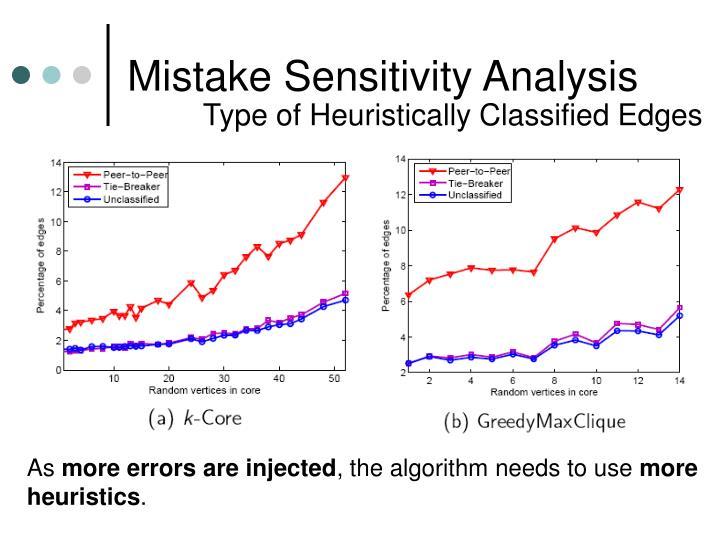 Mistake Sensitivity Analysis