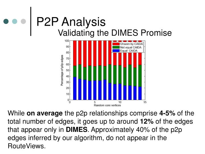 P2P Analysis