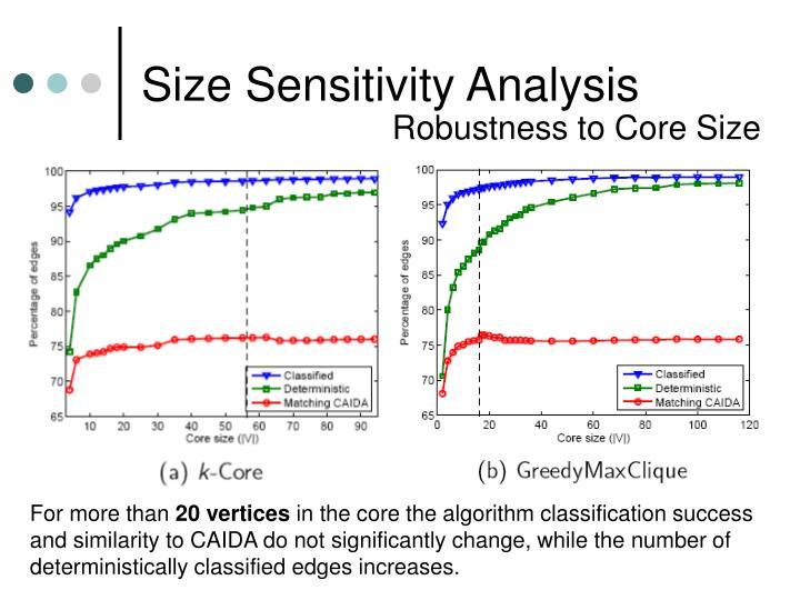 Size Sensitivity Analysis