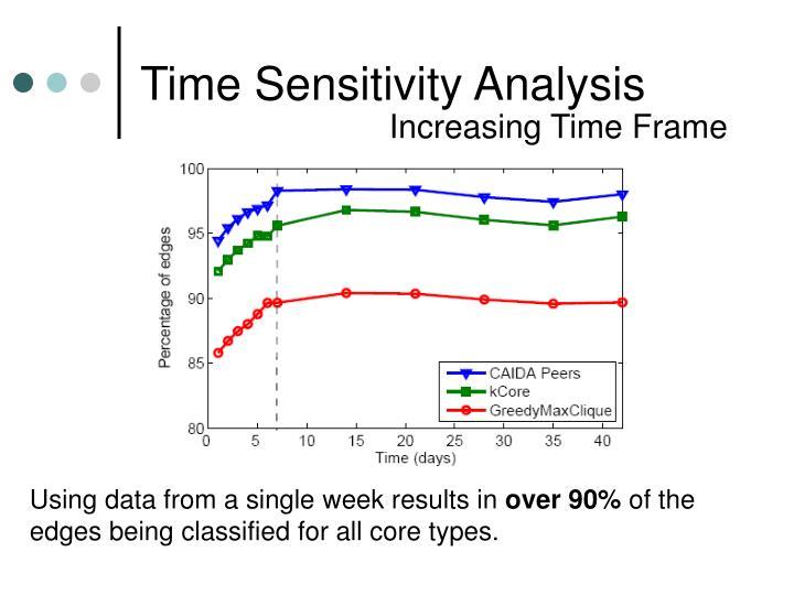 Time Sensitivity Analysis