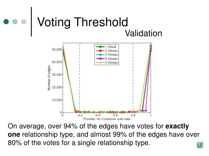 Voting Threshold