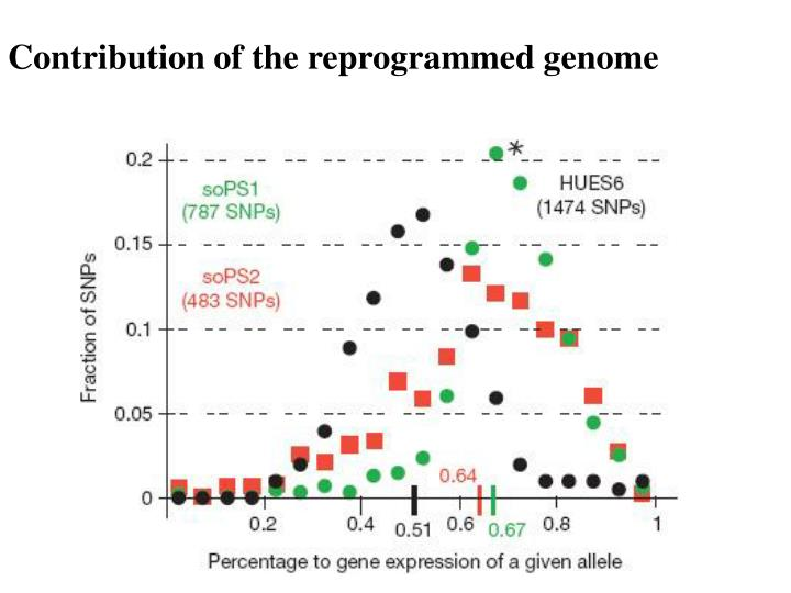 Contribution of the reprogrammed genome