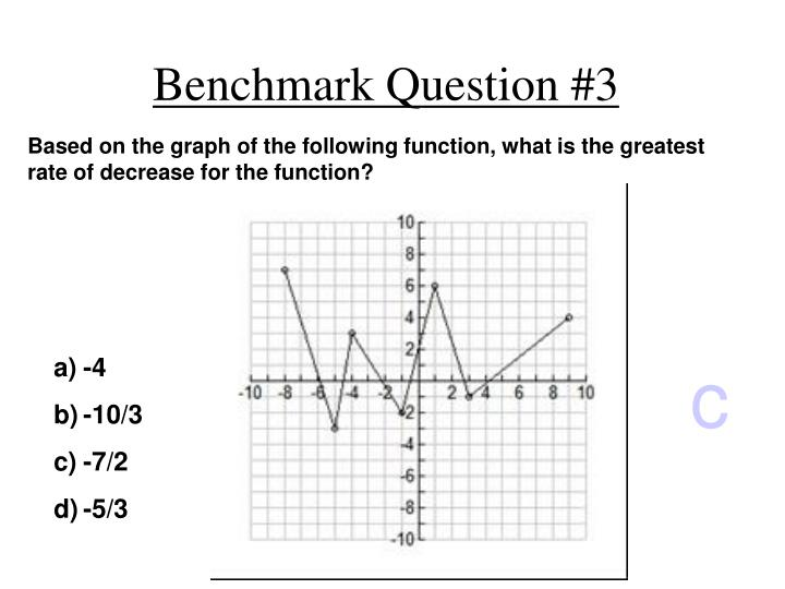 Based on the graph of the following function, what is the greatest rate of decrease for the function?