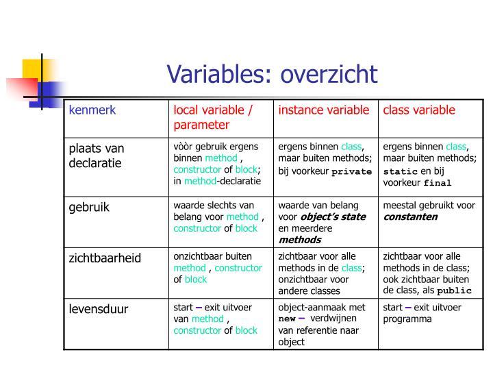 Variables: overzicht