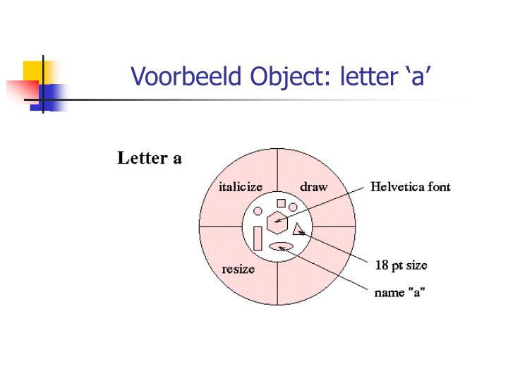 Voorbeeld Object: letter 'a'