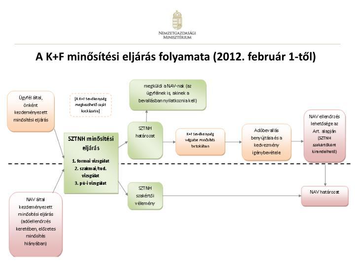 A K+F minősítési eljárás folyamata (2012. február 1-től)