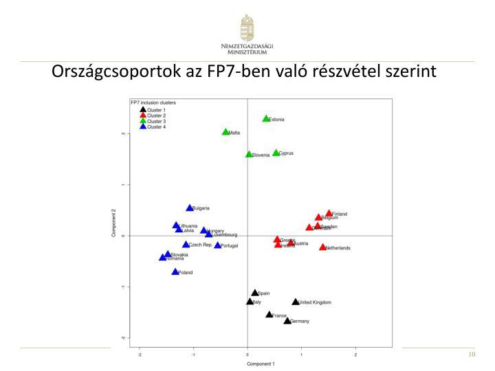 Országcsoportok az FP7-ben való részvétel szerint