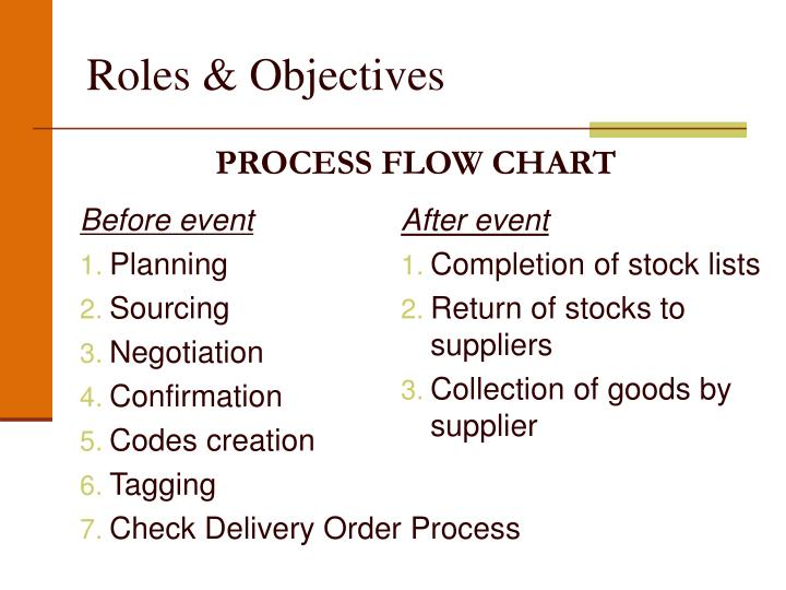 Roles objectives