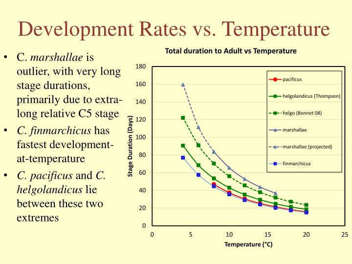 Development Rates vs. Temperature