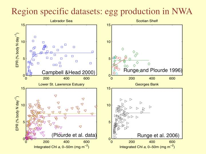 Region specific datasets: egg production in NWA