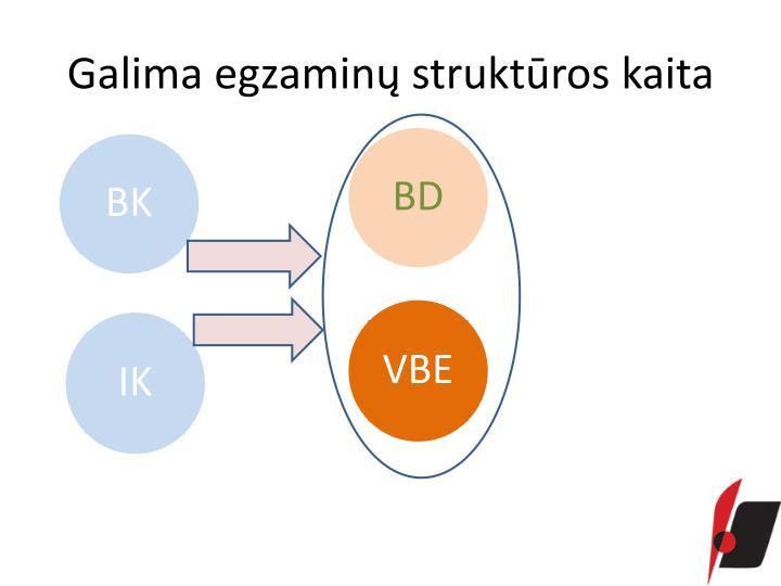 Galima egzaminų struktūros kaita