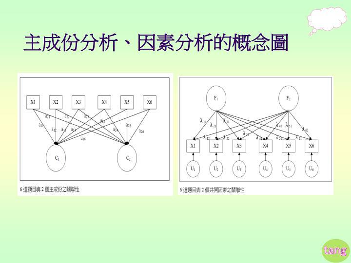 主成份分析、因素分析的概念圖