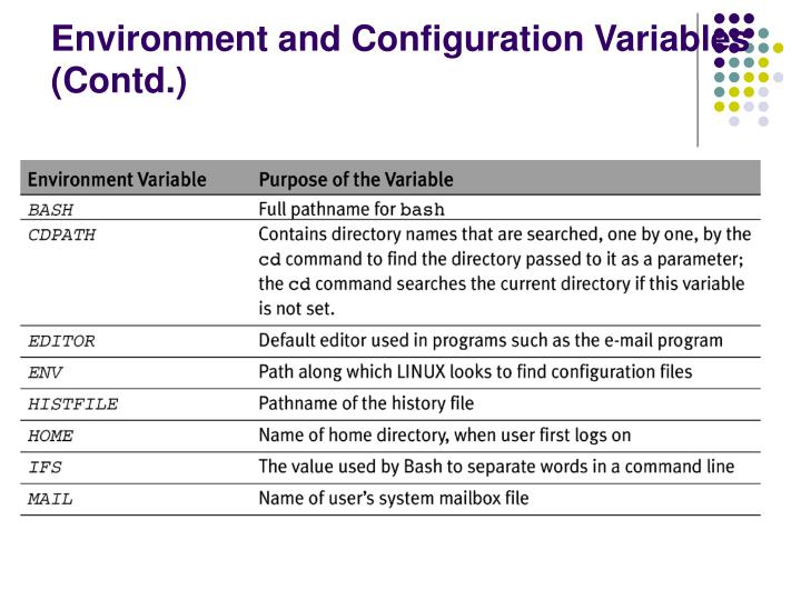 Environment and Configuration Variables (Contd.)