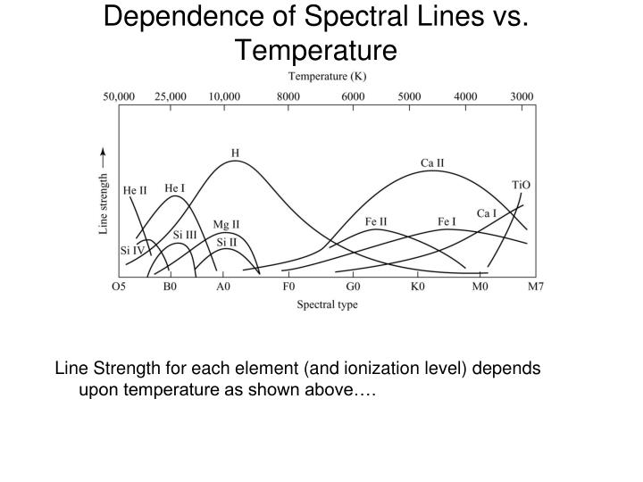 Dependence of Spectral Lines vs. Temperature