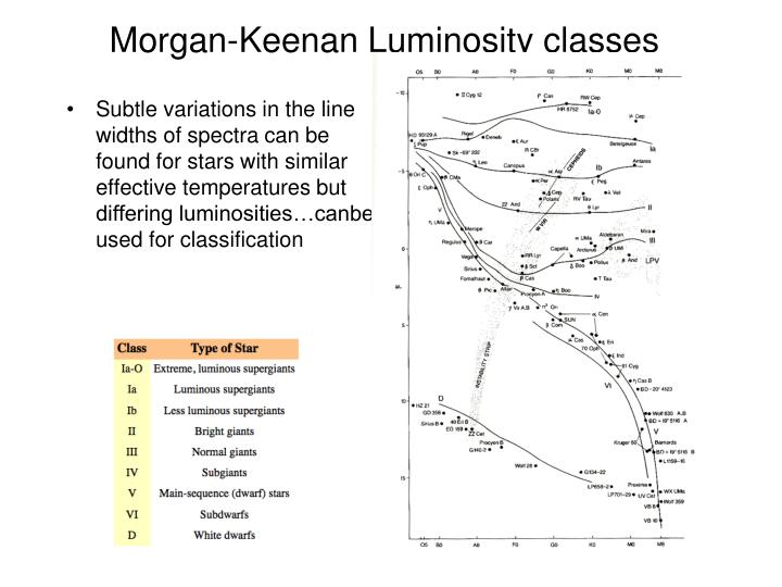 Morgan-Keenan Luminosity classes