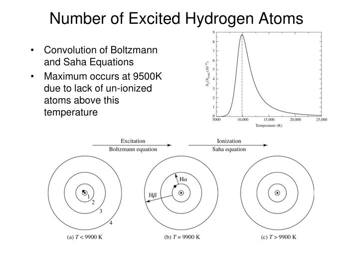 Number of Excited Hydrogen Atoms