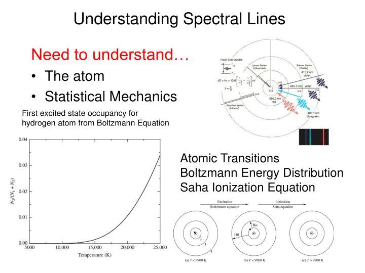 Understanding Spectral Lines