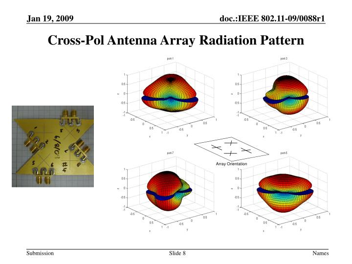 Cross-Pol Antenna Array Radiation Pattern