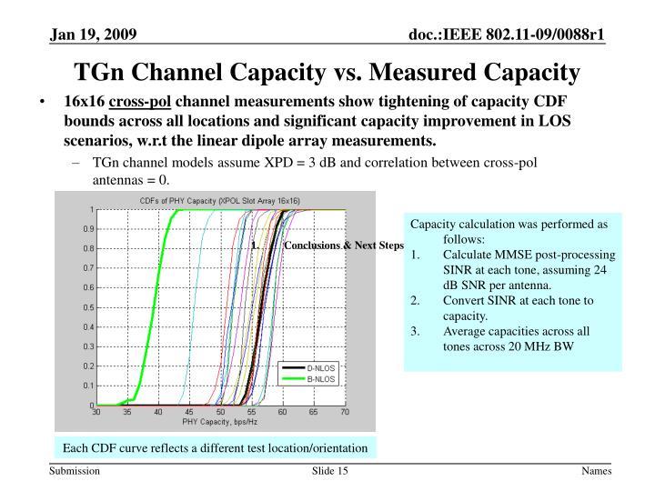 TGn Channel Capacity vs. Measured Capacity