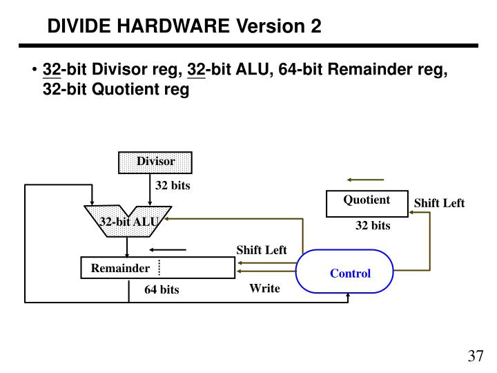 DIVIDE HARDWARE Version 2