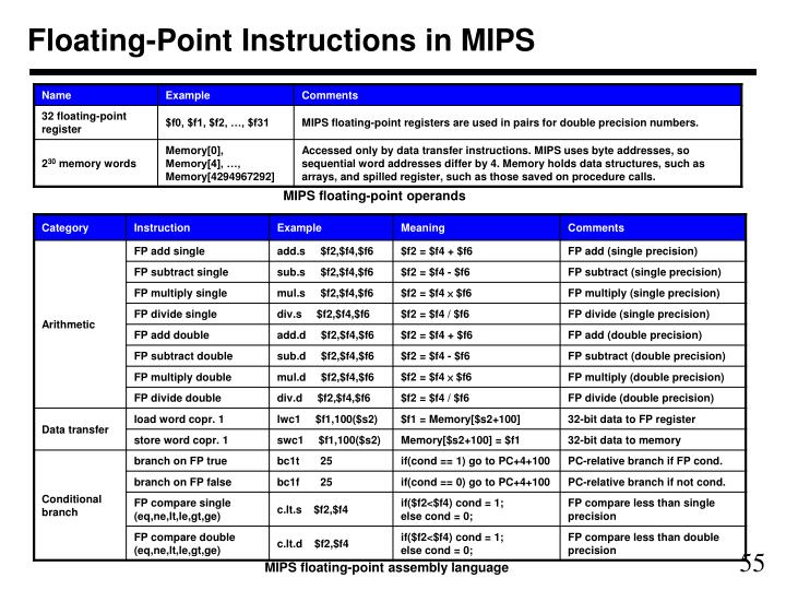 Floating-Point Instructions in MIPS