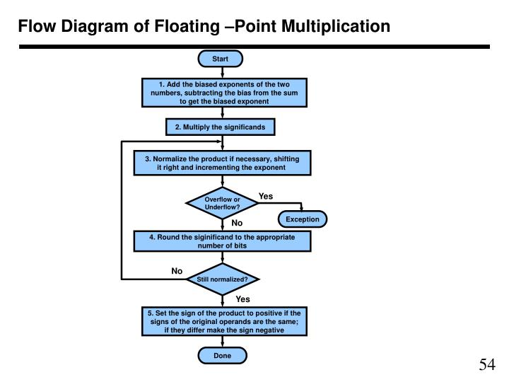 Flow Diagram of Floating –Point Multiplication