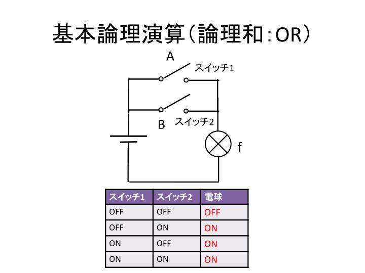 基本論理演算(論理和: