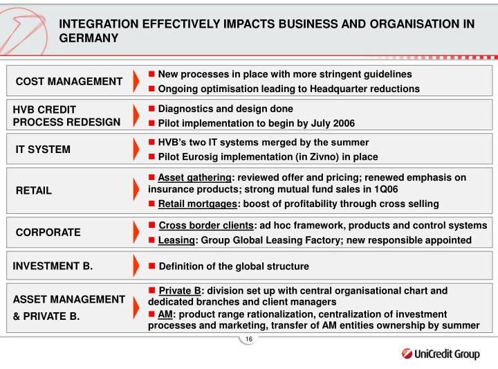 INTEGRATION EFFECTIVELY IMPACTS BUSINESS AND ORGANISATION IN GERMANY