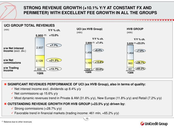 STRONG REVENUE GROWTH (+10.1% Y/Y AT CONSTANT FX AND PERIMETER) WITH EXCELLENT FEE GROWTH IN ALL THE GROUPS