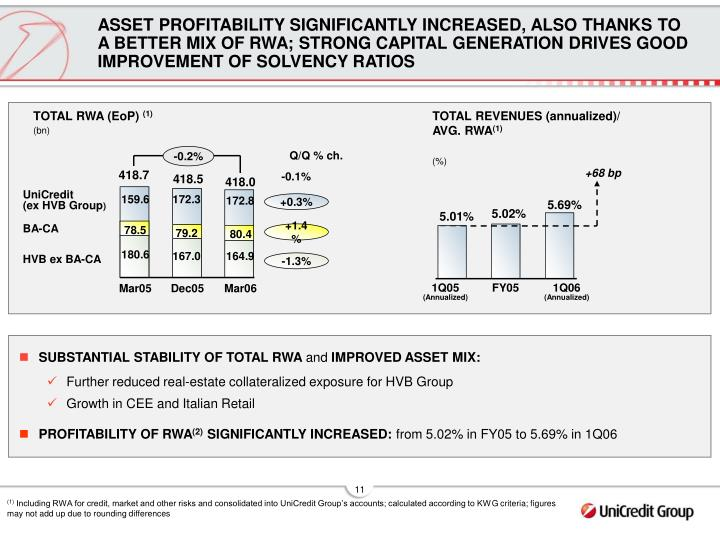 ASSET PROFITABILITY SIGNIFICANTLY INCREASED, ALSO THANKS TO A BETTER MIX OF RWA; STRONG CAPITAL GENERATION DRIVES GOOD IMPROVEMENT OF SOLVENCY RATIOS