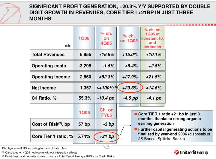 SIGNIFICANT PROFIT GENERATION, +20.3% Y/Y SUPPORTED BY DOUBLE DIGIT GROWTH IN REVENUES; CORE TIER I +21BP IN JUST THREE MONTHS