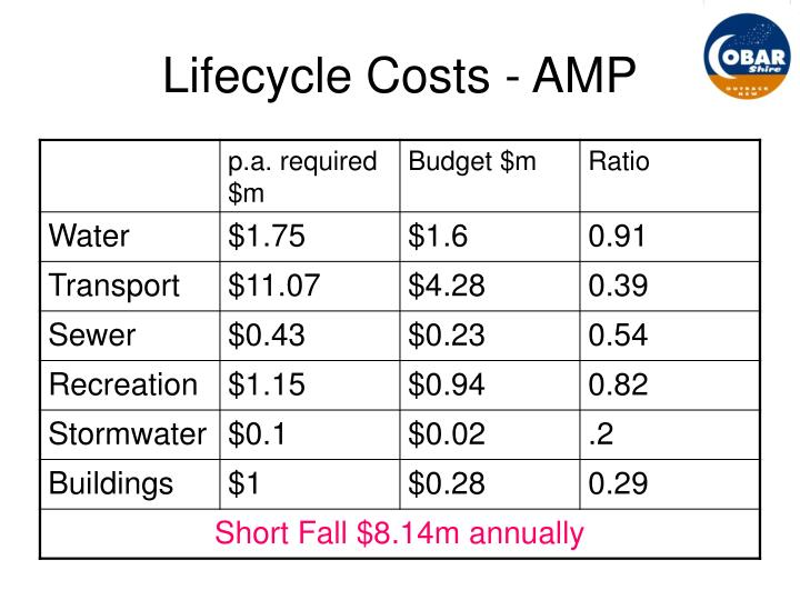 Lifecycle Costs - AMP