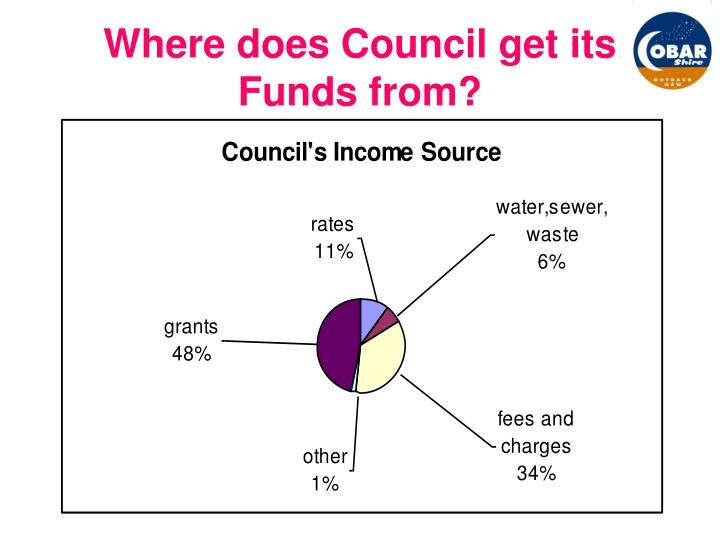 Where does Council get its Funds from?