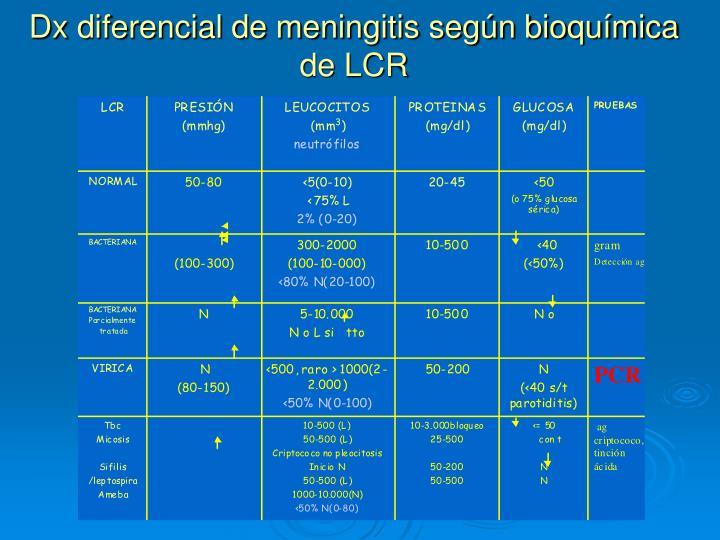 Dx diferencial de meningitis según bioquímica de LCR