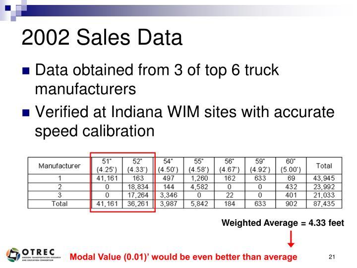 2002 Sales Data