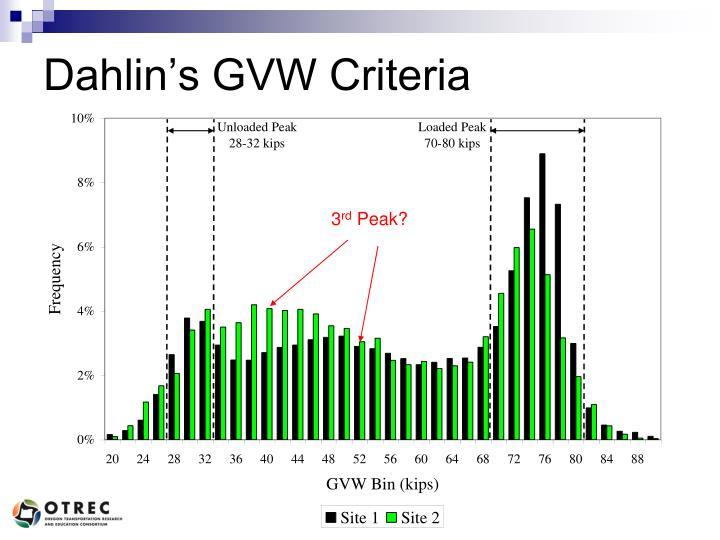 Dahlin's GVW Criteria