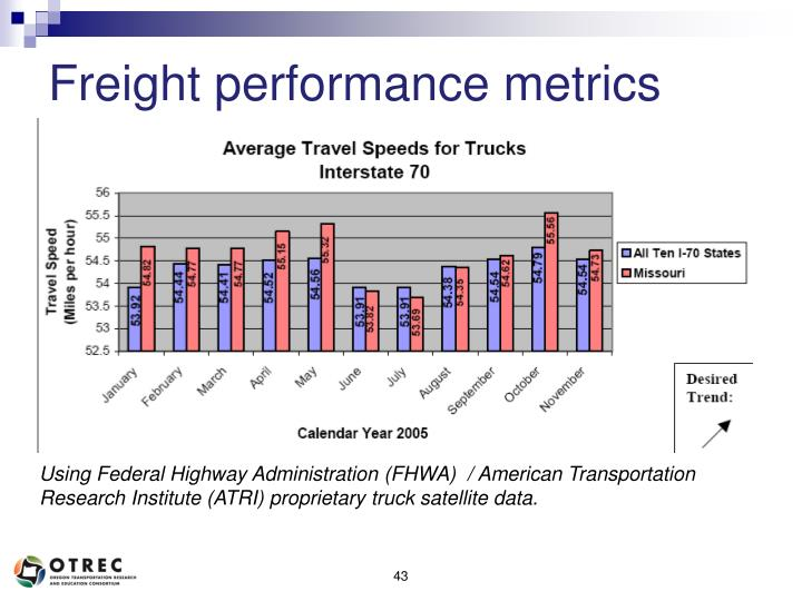 Freight performance metrics