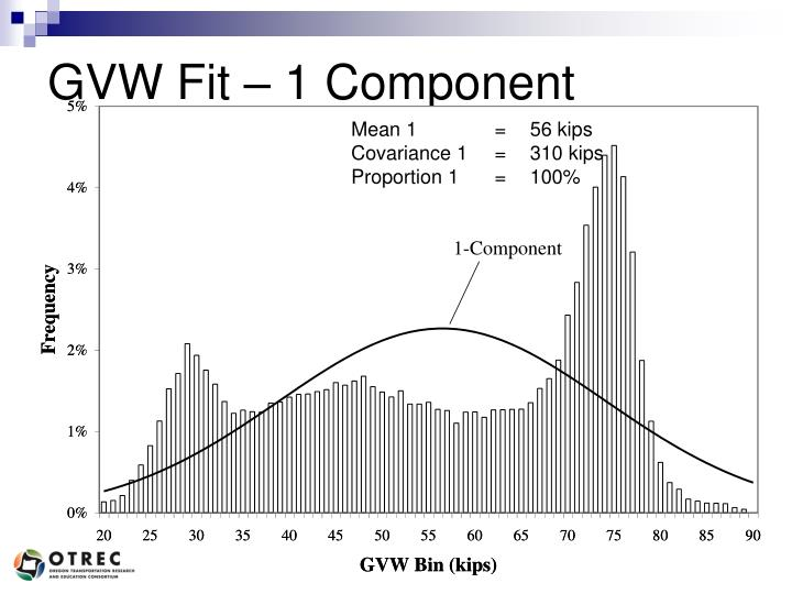 GVW Fit – 1 Component