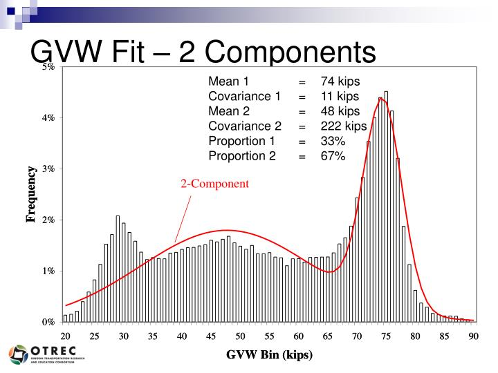 GVW Fit – 2 Components
