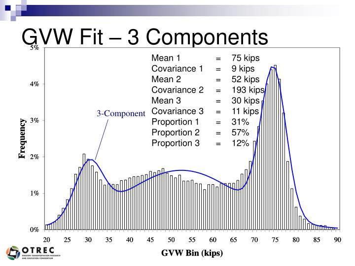GVW Fit – 3 Components