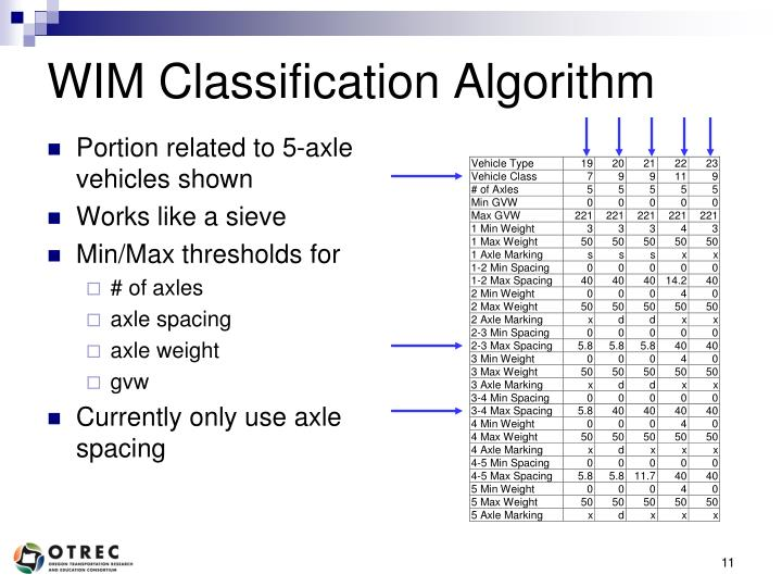 WIM Classification Algorithm