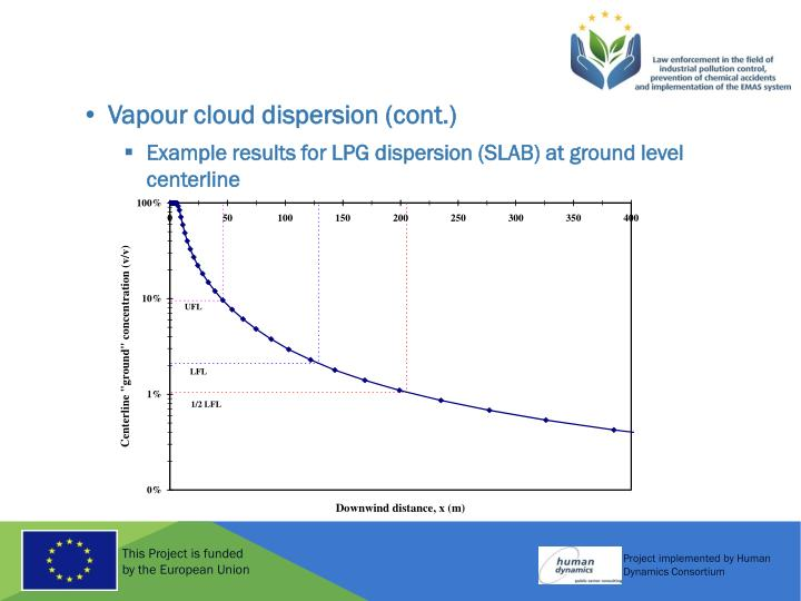 Vapour cloud dispersion (cont.)