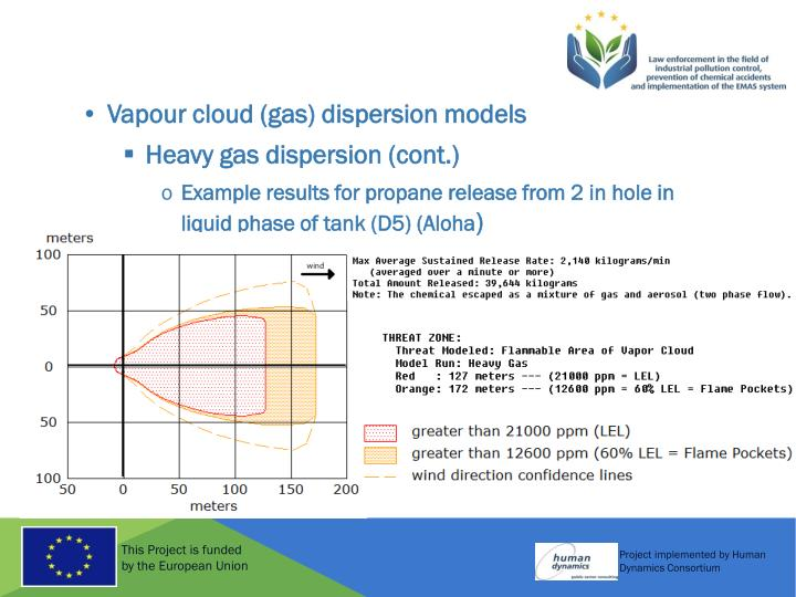 Vapour cloud (gas) dispersion models
