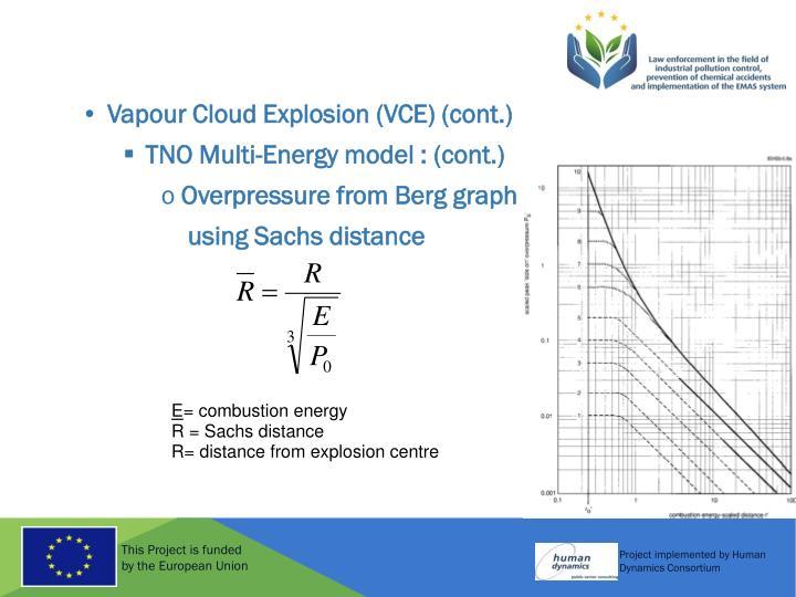 Vapour Cloud Explosion (VCE) (cont.)