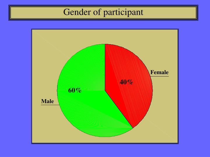 Gender of participant