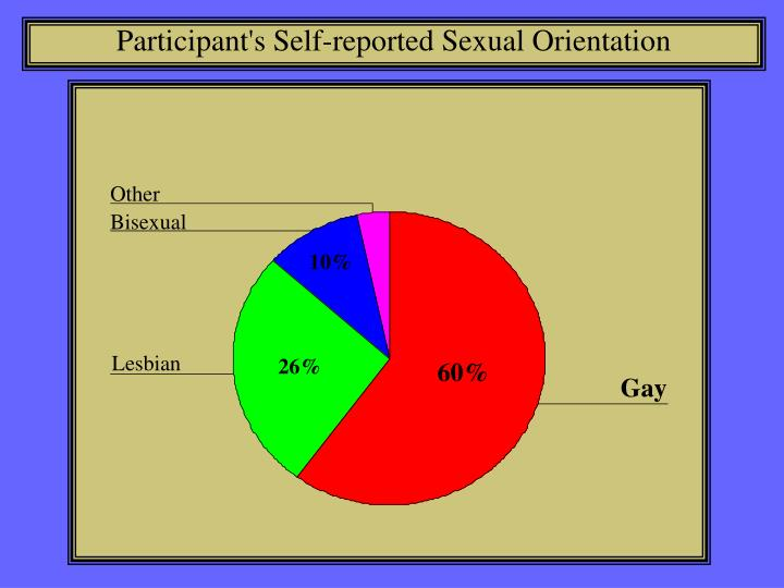 Participant's Self-reported Sexual Orientation