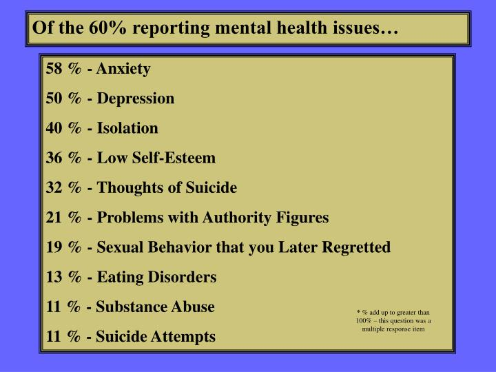 Of the 60% reporting mental health issues…