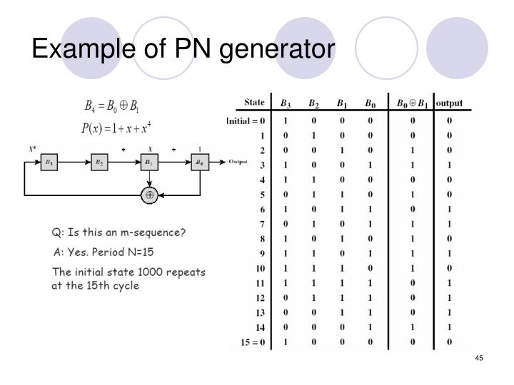Example of PN generator