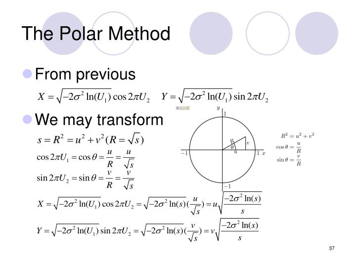 The Polar Method